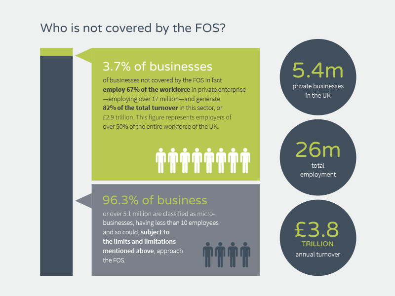 Who is not covered by the FOS Infographic